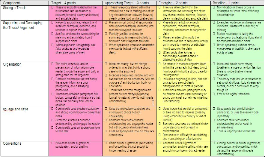 middle school five paragraph essay rubric