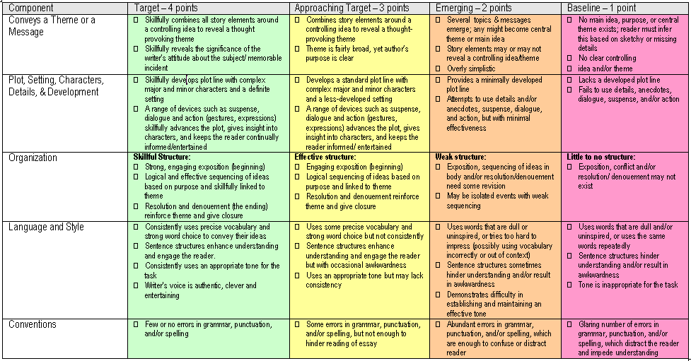 rubric for creative writing portfolio