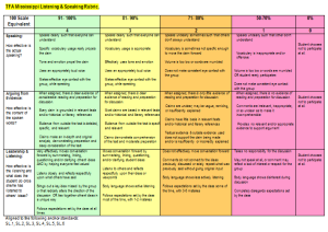 Listening.Speaking.Rubric