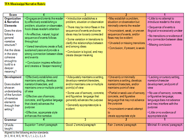 essay narrative rubric The organization, elements of narration, grammar, usage, mechanics, and spelling of a written piece are scored in this rubric.