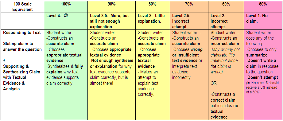 Basic Essay Writing Rubric